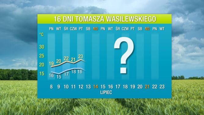Prognoza pogody na 16 dni: ochłodzenie zostanie na dłużej